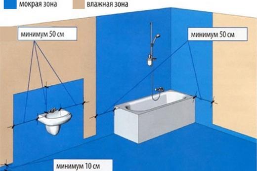 Синим на схеме ванной выделена поверхность, где должна быть гидроизоляция