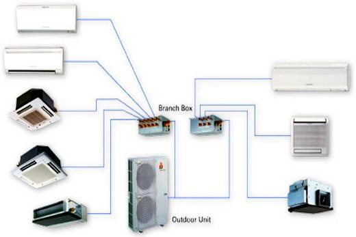 Схема функционирования мульти-сплита