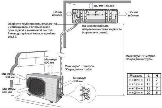 Схема функционирования кондиционера промышленного типа