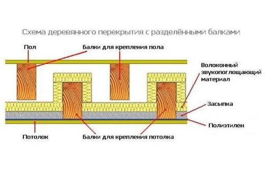 Схема шумоизоляции гипсокартонного потолка