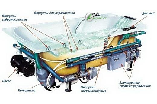Схема акриловой ванны с гидромассажем