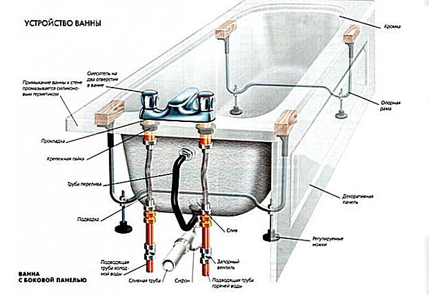Схема устройства акриловой раванны
