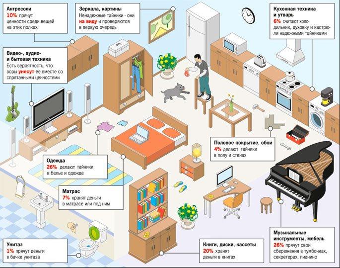 Преступники в первую очередь обыскивают указанные на рисунке места вашей квартиры