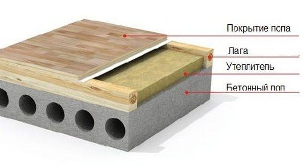 Схема теплоизоляции деревянного дома в городской квартире
