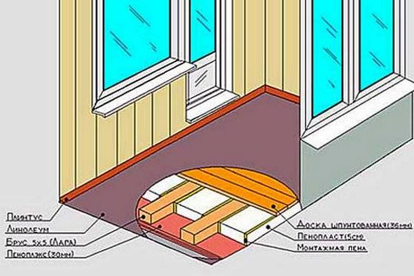 Образец теплоизоляции пола из древесины на балконе