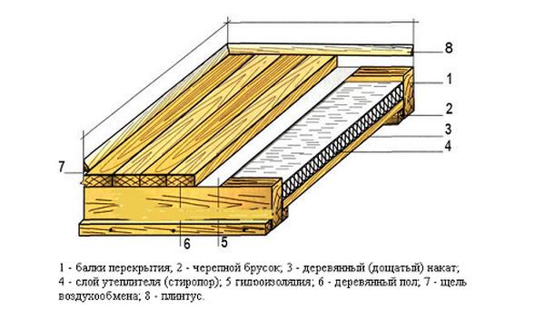 Схема утепления деревянного пола своими руками