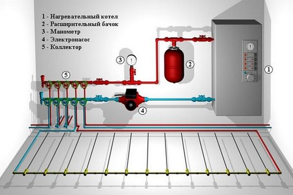 Основные комплектующие системы «теплый водяной пол»