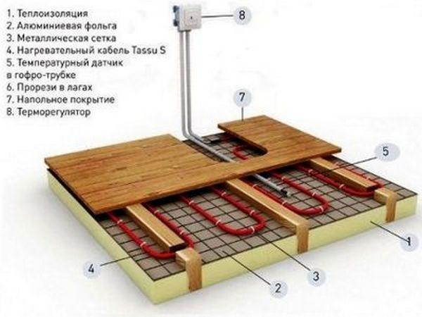 Под деревянный пол электрический кабель укладывают так