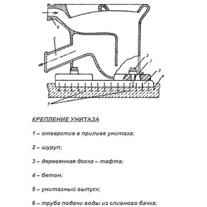 Схема крепления унитаза на деревянную подкладку