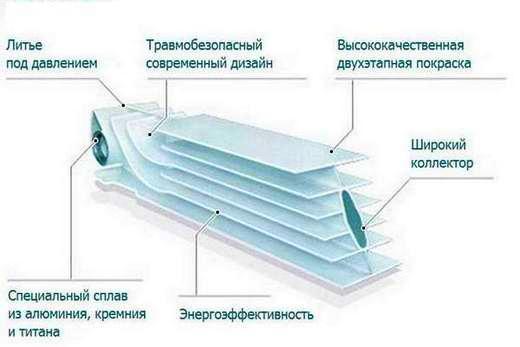 Структура радиатора из алюминия