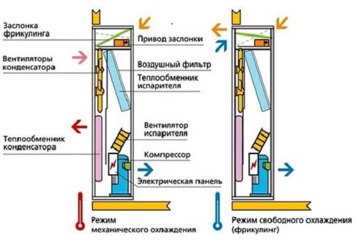 Кондиционер прецизионного типа - схема принципа функционирования