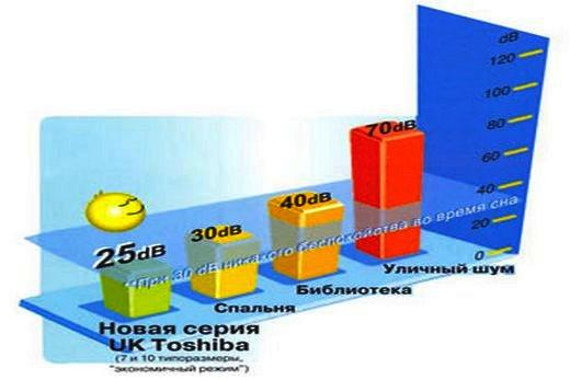 У кондиционеров бренда Toshiba низкий уровень шума