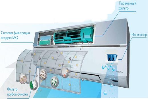 Тошиба кондиционеры обладают отличной системой фильтрации воздуха!