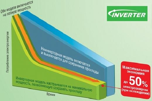 Инверторные кондиционеры Panasonic высокоэффективность и экономичность гарантируют
