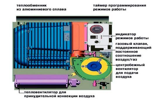 Газовая батарея отопления: ее конструкция