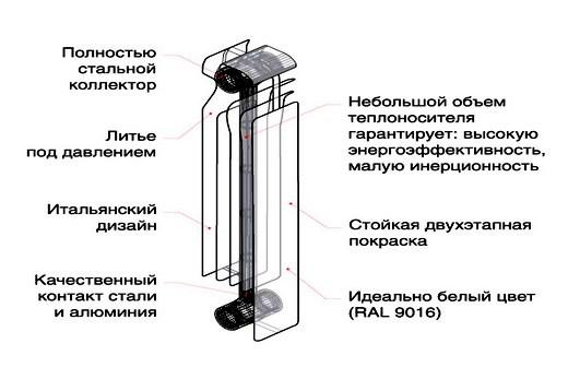 Радиатор марки Oasis 500: его конструкция