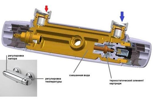 Конструкция смесителя с термостатом, фото