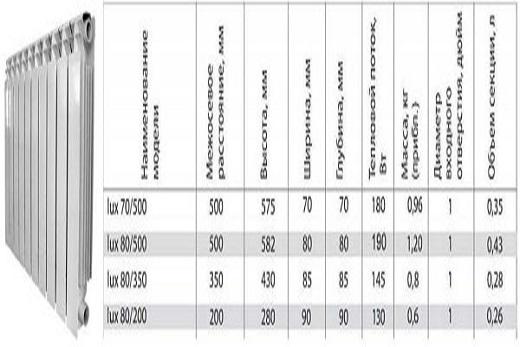 Таблица: алюминиевые радиаторы марки konner lux