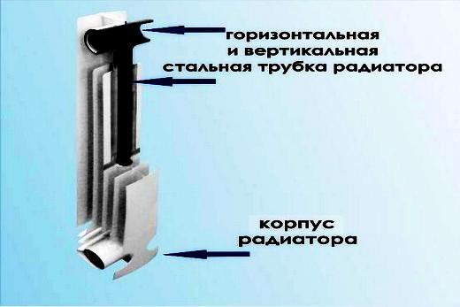 Konner Bimetal радиатор: его конструкция