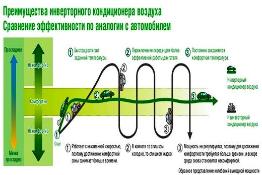 Сравнение в энергоэффективности кондиционера с инвертором и автомобиля