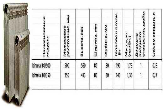 Таблица технических характеристик биметалл радиаторов бренда Коннер