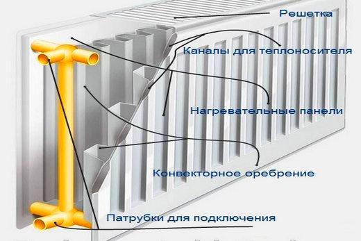 Радиатор бренда Kermi: его конструкция