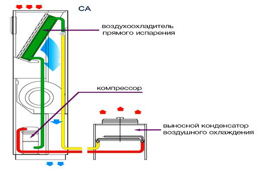 Схема кондиционера прецизионного с конденсатором воздуха