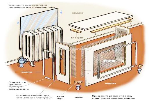 Экран-короб для батарей: схема его сборки