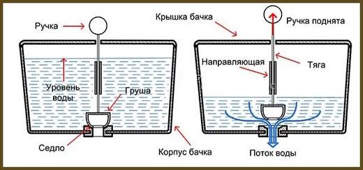 Фотография схемы слива унитаза «Груша