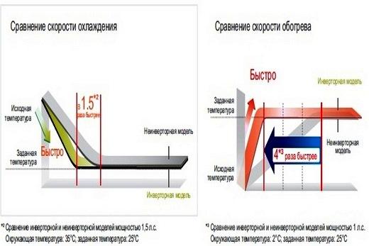 С инверторным кондиционером бренда Панасоник - охлаждение или обогрев быстрее, по сравнению с обычной моделью