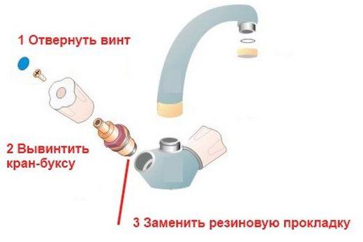 Порядок операций по замене прокладки в кране