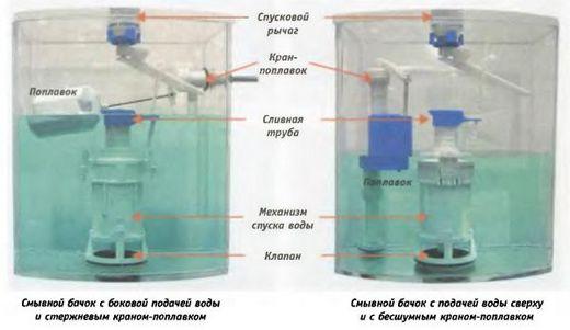 Фотография сливного механизма для унитаза»