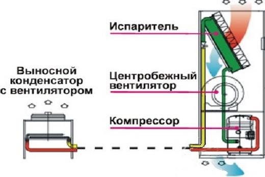 Состав точного оборудования первой разновидности