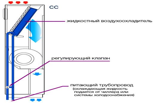 Схема кондиционера прецизионного типа с водяным конденсатором