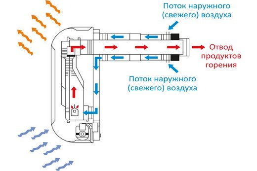 Схема: принцип действия газового конвектора