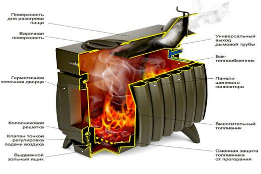 «Огонь батарея» и в сечении теплообменник
