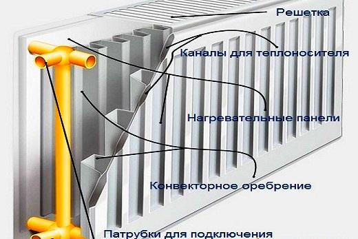 Конструкция панельного радиатора из стали