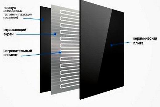 Керамическая панель Hybrid: ее устройство