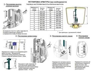 Схема регулировки арматуры унитаза, фото