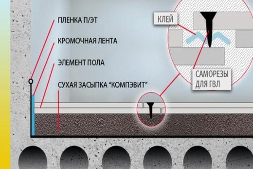 Схема устройства насыпного пола от Кнауф