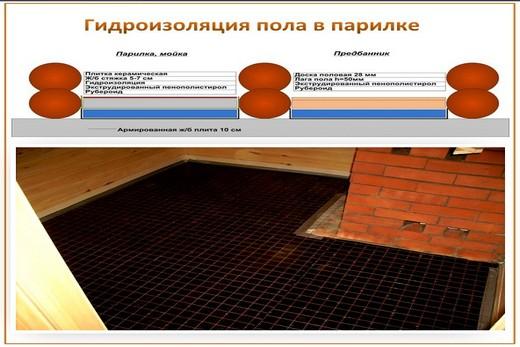 При помощи гидроизола делаем гидроизоляцию пола из бетона
