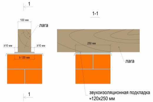Схема установки лаг на столбики и размещения слоя звукоизоляции