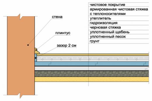 Схематично: пол на 1 этаже по грунту