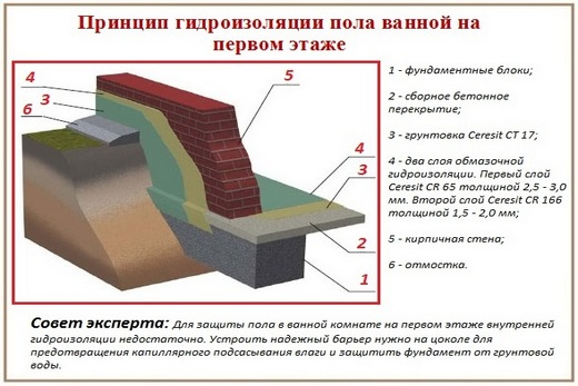 Гидроизоляция ванной в каркасном доме своими руками 269