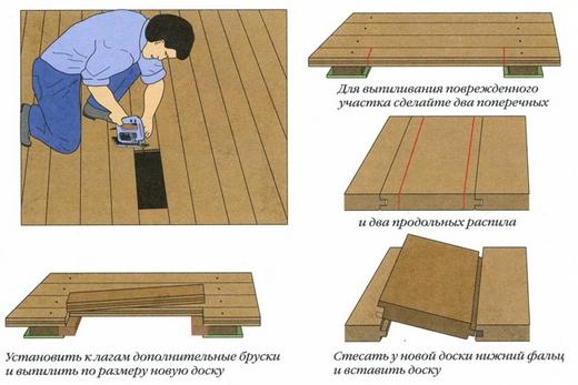 Ремонт деревянного пола сделать достаточно легко