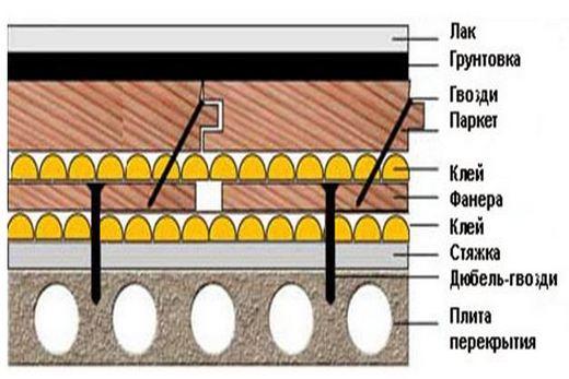 Схематично: шлифовка и лакировка напольного покрытия (паркета)