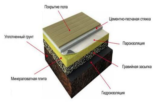 Схема: утепляем пол с помощью минваты