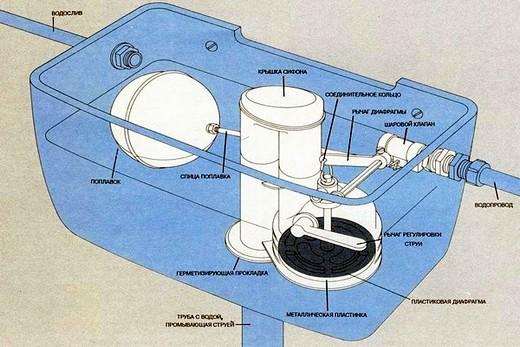 Схема бачка для слива у унитаза