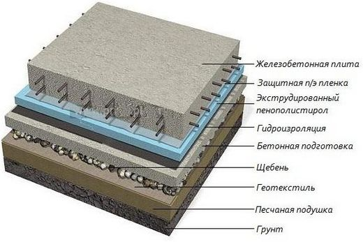 Устройство бетонного пола схематично