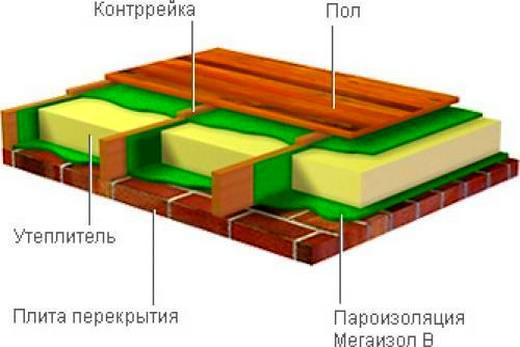 Схематично: в деревянном доме на 1 этаже утепление пола